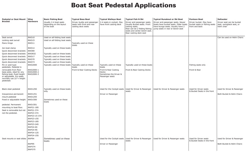Choose the right pedestal for your boat