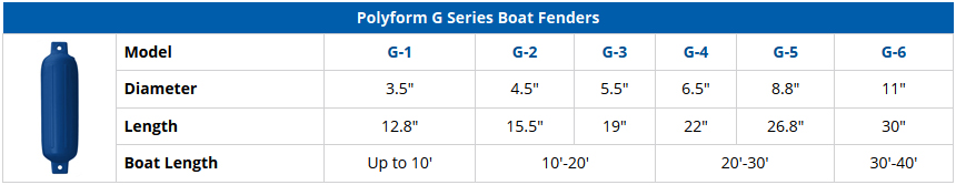 Polyform G Series Boat Fenders - Comparison Chart