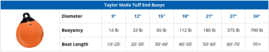 Taylor Made Tuff End Buoys - Comparison Chart