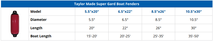 Taylor Made Super Gard Boat Fenders - Comparison Chart