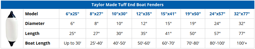 Taylor Made Tuff End Boat Fender 8 X 27