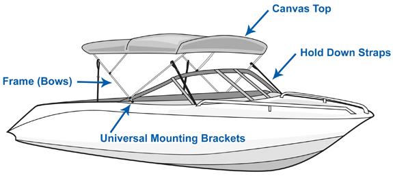 Components of a Bimini Top